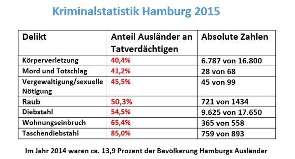 Kriminalstatistik-HH